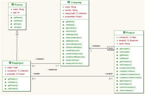 class diagram uml tutorial class diagram symbols