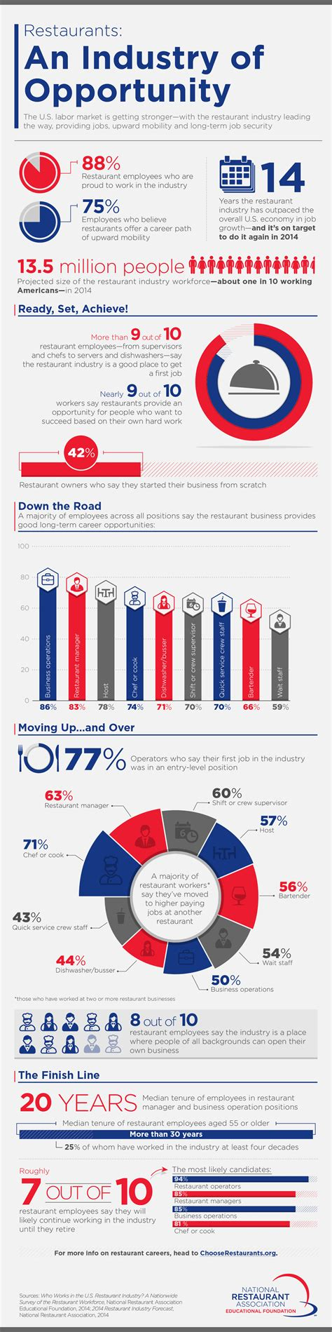 Bussines Opportunity On Palm Industry restaurants an industry of opportunity infographic buzztime