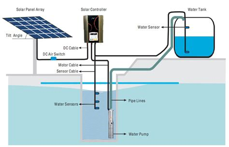 livestock well solar panel cost solar water pumping systems bangalore dr solar