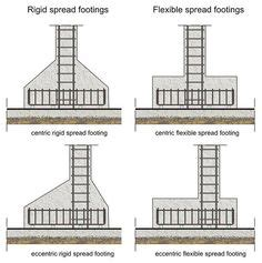 building foundation types pics for gt building foundation types