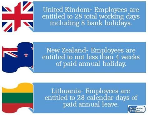 difference between annual leave and pay annual
