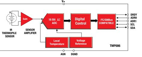 block diagram of temperature sensor altera fpga temp sensors analog ti