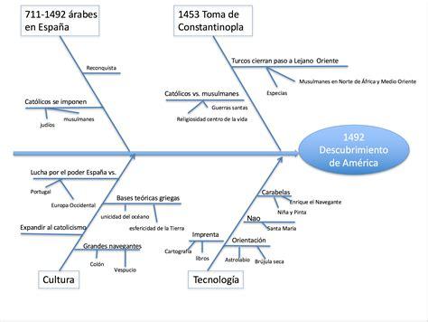 diagramme ishikawa vierge word archivo diagrama de ishikawa o de causa efecto