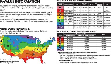 insulation r values winter fl