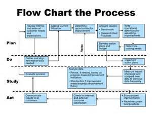 process diagram template phase diagrams database database graph elsavadorla