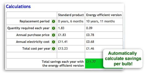 energy of light calculator how much will i save using low energy bulbs my green