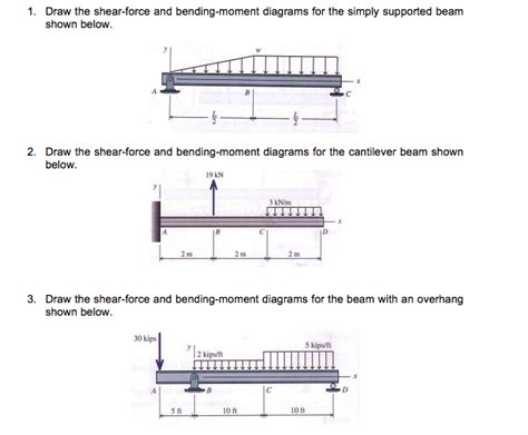 draw the shear and moment diagrams for the beam draw the shear and bending moment diagrams f