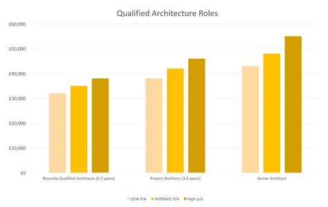 Salary Of Landscape Architect Image Gallery Landscape Architect Salary Range