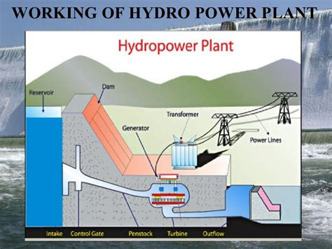 layout of hydro power plant pdf google images