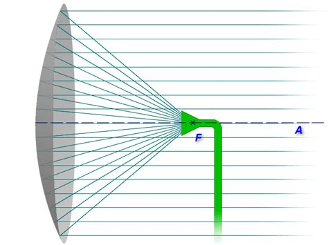 windsurfer antenna template parabolic antenna range booster fr dji phantom 3 inspire 1