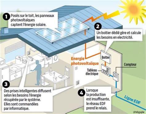 photovolta 239 que d 233 finition et principe les 201 nergies renouvelables