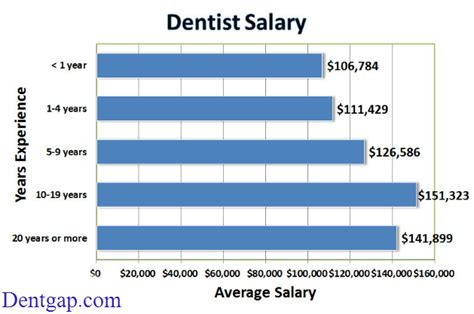 Dental Assistant Salary by How Much Does A Dentist Make In Hour Week Month Year Updated