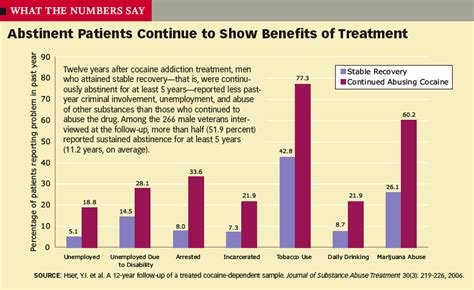Cocaine Detox Treatment by Abstinent Patients Continue To Show Benefits Of Treatment