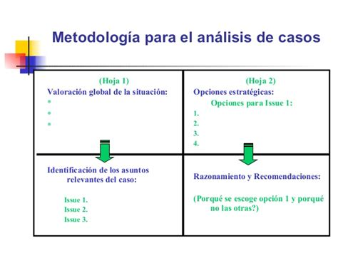 What Will An Mba Do For Me by Mba Estrategia Metodologia Para El Analisis De Casos