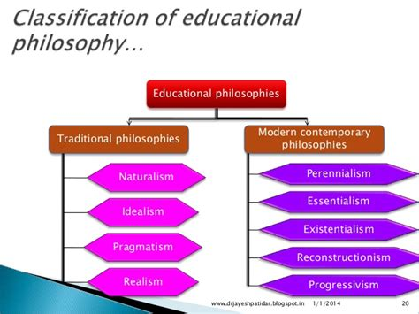 Contemporary Vs Modern by Principles Of Education And Teaching Learning Process