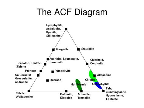 diopside anorthite phase diagram ppt metamorphic phase diagrams powerpoint presentation