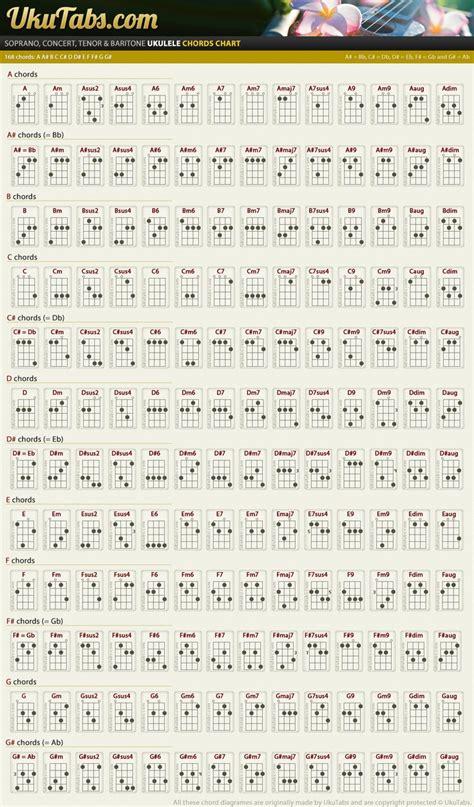 belajar kunci gitar kentrung senar 4 kunci gitar ukulele senar 4 lengkap musisi org