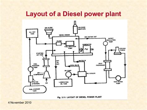 schematic layout of diesel power plant diesel power plant