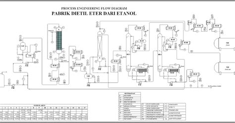skripsi plant layout prarancangan pabrik kimia 169 manufacture of diethyl ether