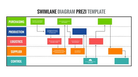 Swimlane Diagram Prezi Template Prezibase Process Flow Diagram Ppt