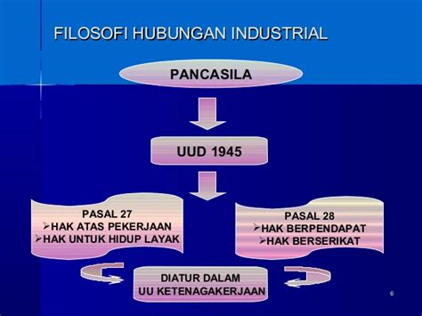 Hubungan Industrial 1 sarana hubungan industrial