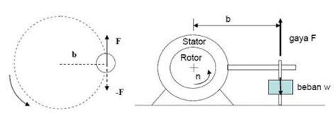 Kunci Pas Torsi By Mitratools rpm engine station menghitung torsi dan daya mesin