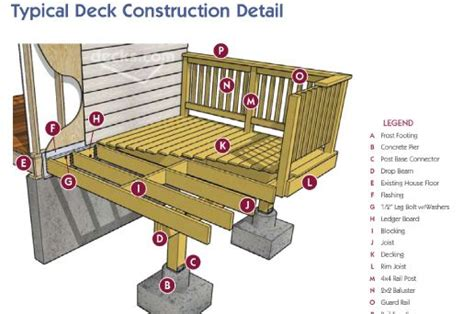 how to construct a deck how to build a deck projects to try