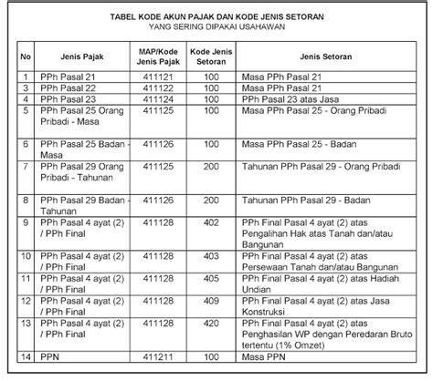 Surat Kuasa Tax Amnesty by Contoh Surat Kuasa Wajib Pajak Badan Contoh Z