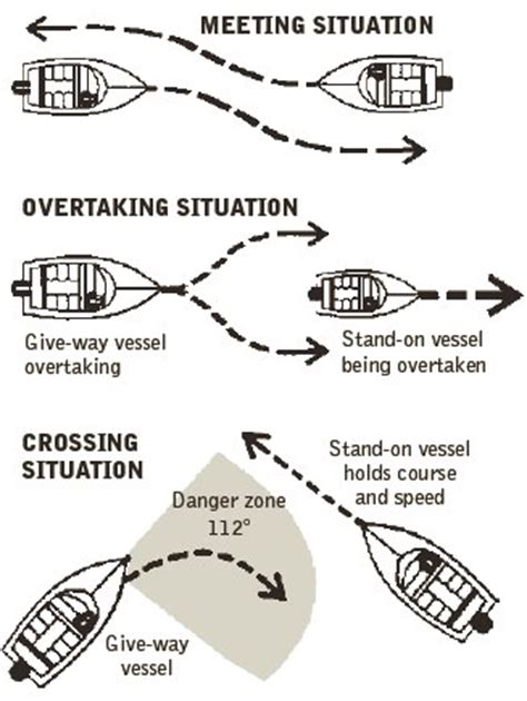 one boat is overtaking another which boat must give way three essential tips to ensure smooth sailing this boating