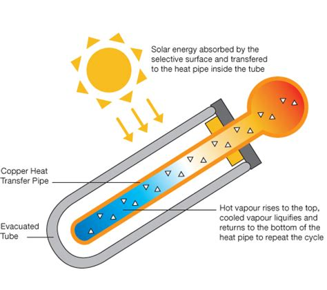 What Is A Heat L Used For by Movement Of Thermal Energy Publish With Glogster