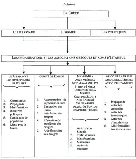 La Fin De L Empire Ottoman by Le Patriarcat Grec Orthodoxe I Le Patriarcat 224 La Fin