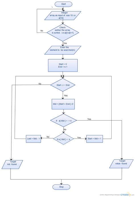 Binary Search Tree Average Binary Tree Search Algorithm C