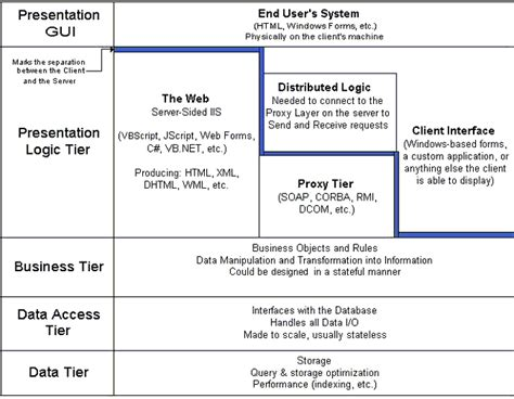 creating asp net applications with n tier architecture e blog book building n tier multitier architecture in