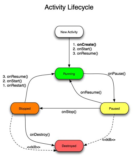 android application lifecycle android lifecycle programming world code snippets projects