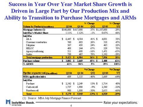 Mba Mortgage Finance Forecast by Success In Year Year Market Growth Isdriven In