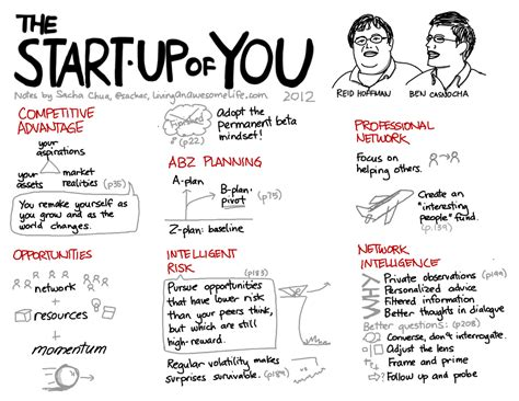 Up Of The Blogs by Visual Book Notes The Start Up Of You Hoffman Ben