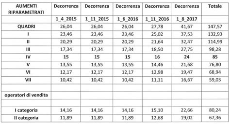 ccnl industria alimentare tabelle retributive aumenti ccnl terziario 2014 2016 autos post