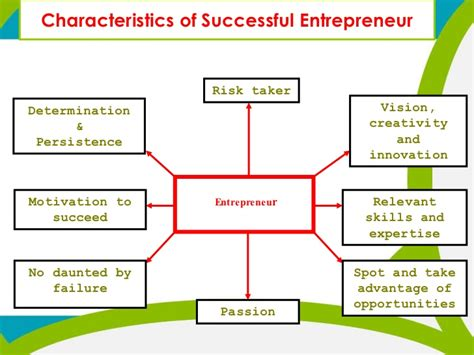 Qualities Of Effective Business Letter Ppt entrepreneur ppt by fahad iqbal