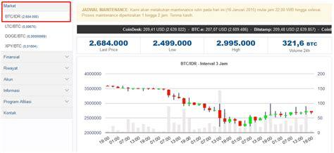 bitcoin rupiah mmm global keuntungan jual beli bitcoin ratusan ribu