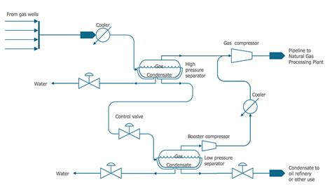 chemical plant process flow diagram chemical and process engineering how to draw a chemical