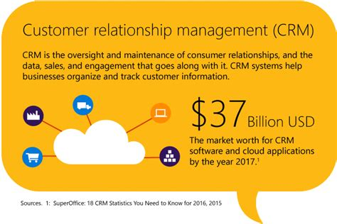 you need a crm a customer relationship management app what is crm customer relationship management
