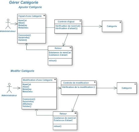 exemple diagramme de classe d un site web memoire conception et r 233 alisation d un site web