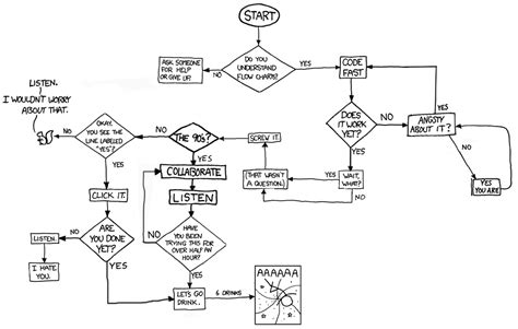 xkcd flowchart flowcharts by ephemeron xkcd slightly worse