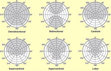 pick up pattern in microphones pickup patterns