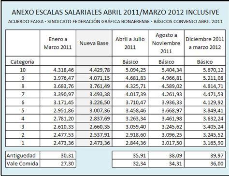 escala salarial uatre 2014 2015 escalas salariales escala salarial 2014 2015 escalas salariales escalas