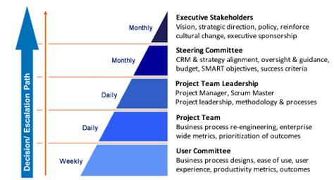 how to implement crm project governance