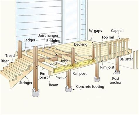 Easy To Build Floor Plans by Terminology Of Decks