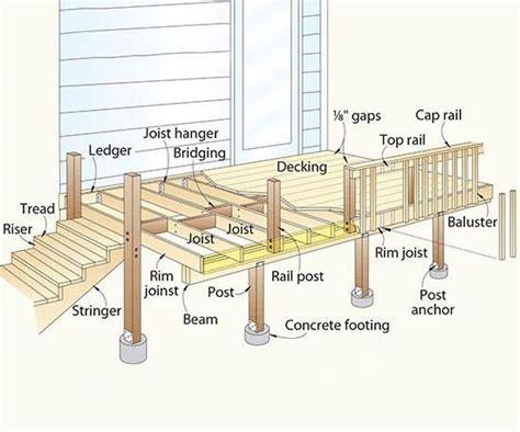 Terminology Of Decks