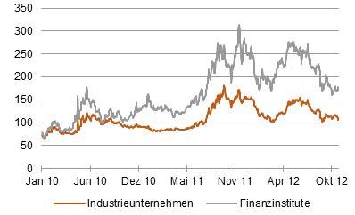 cds spreads banken es bleibt alles anders risknet the risk management
