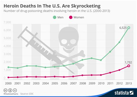 opiophilia heroin in the united states where does it chart heroin deaths in the u s are skyrocketing statista